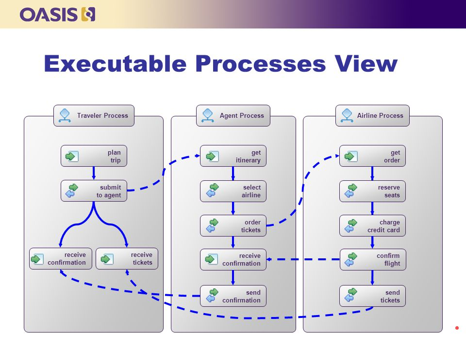 Executable Processes View