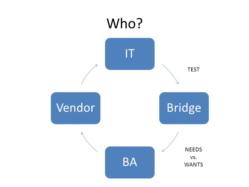 Who IT Bridge BA Vendor TEST NEEDS vs. WANTS
