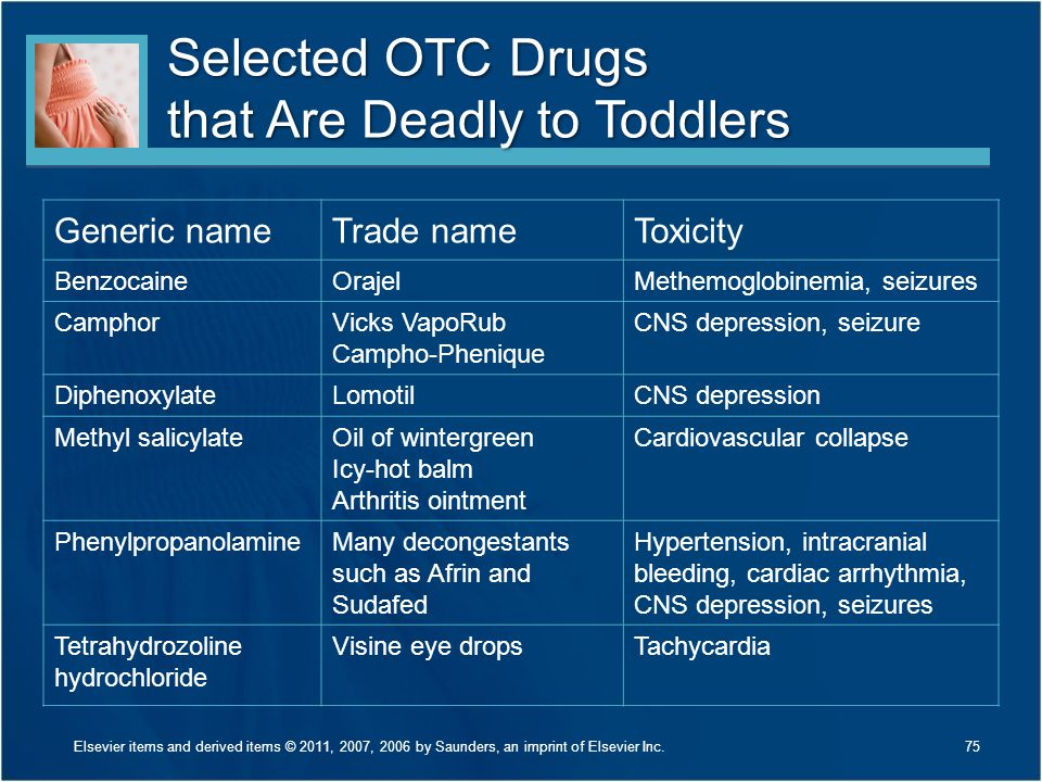 Selected OTC Drugs that Are Deadly to Toddlers