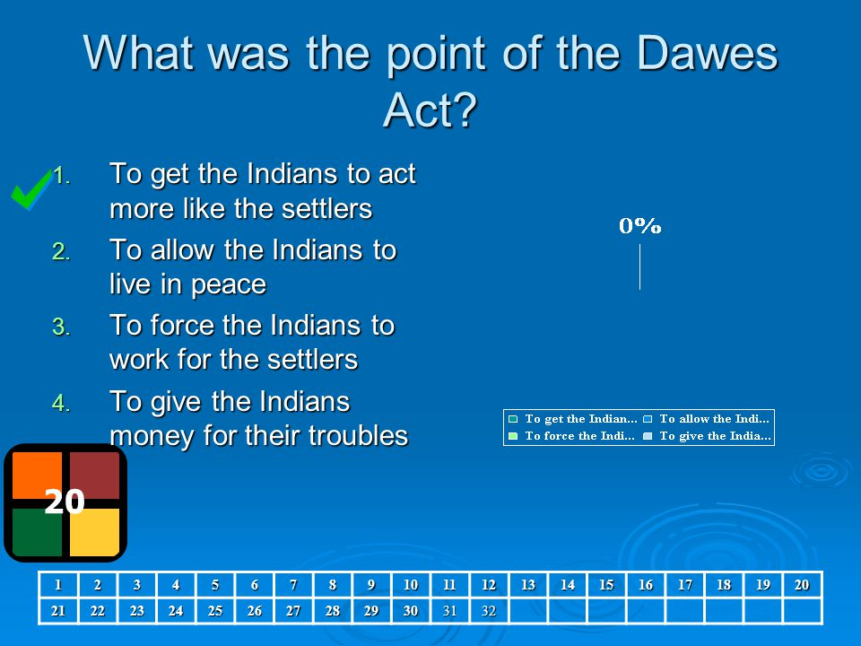 What was the point of the Dawes Act