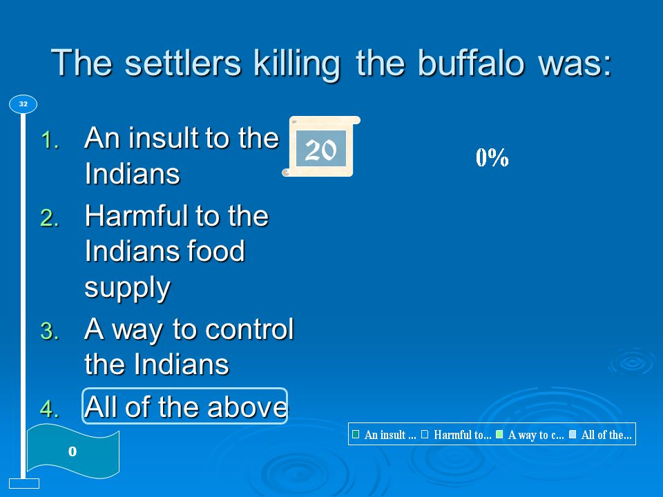 The settlers killing the buffalo was: