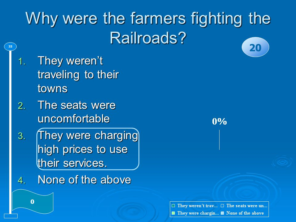 Why were the farmers fighting the Railroads