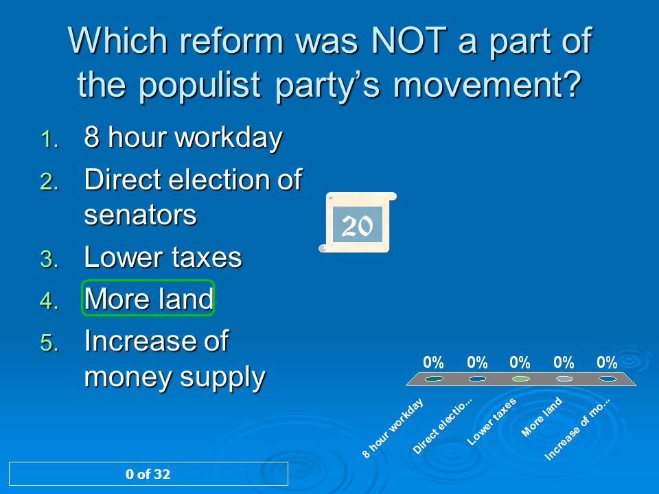 Which reform was NOT a part of the populist party's movement
