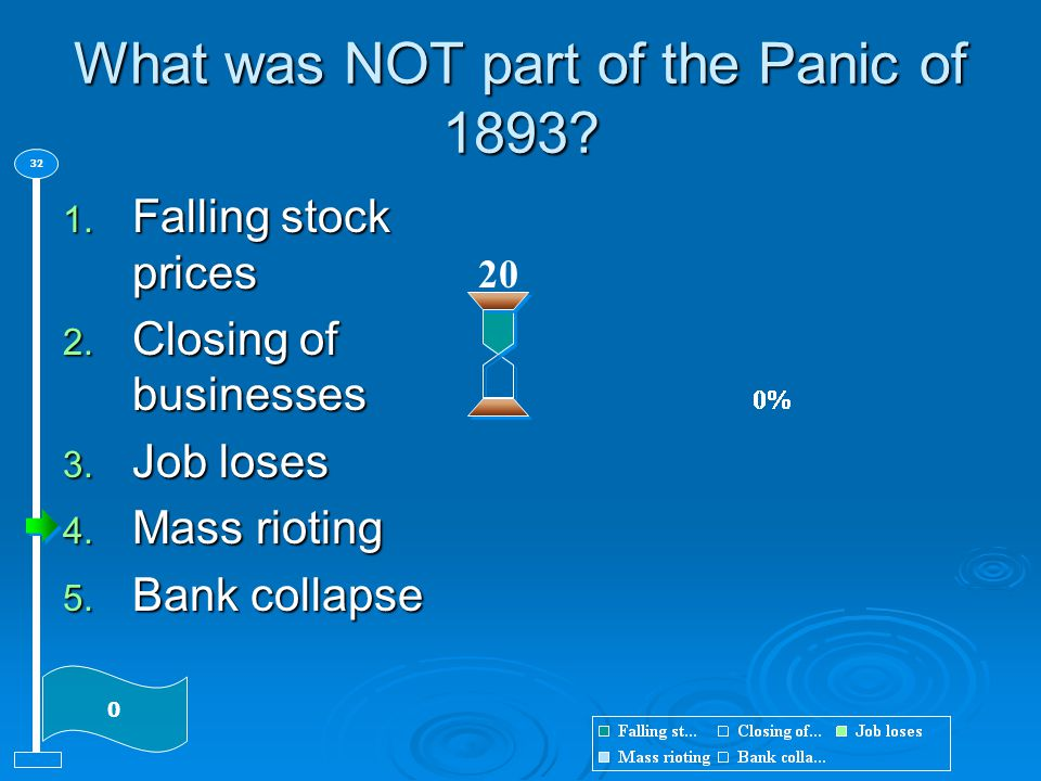 What was NOT part of the Panic of 1893