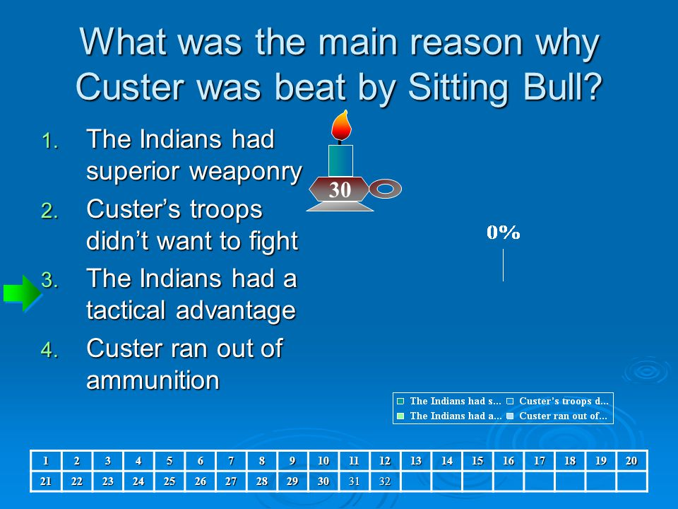 What was the main reason why Custer was beat by Sitting Bull