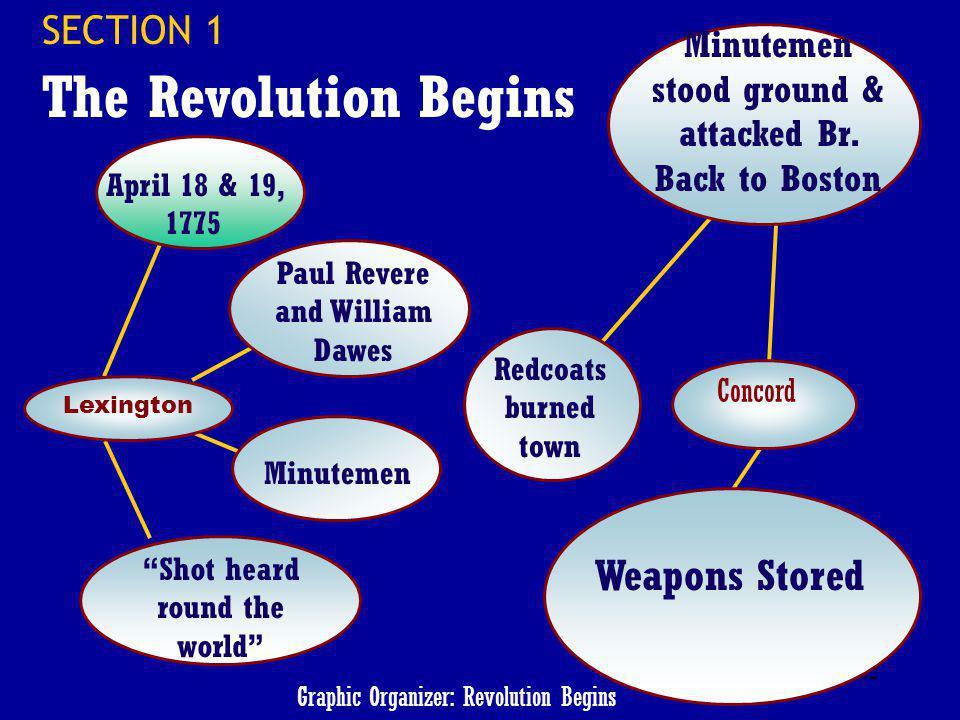 Graphic Organizer: Revolution Begins