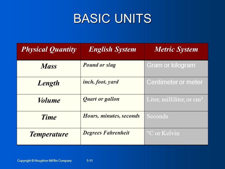 BASIC UNITS Physical Quantity English System Metric System Mass Length