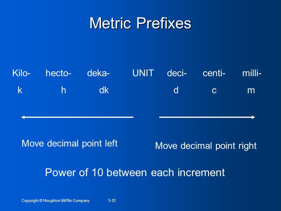 Metric Prefixes Power of 10 between each increment