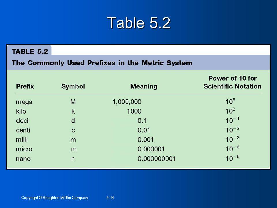 Table 5.2 Copyright © Houghton Mifflin Company