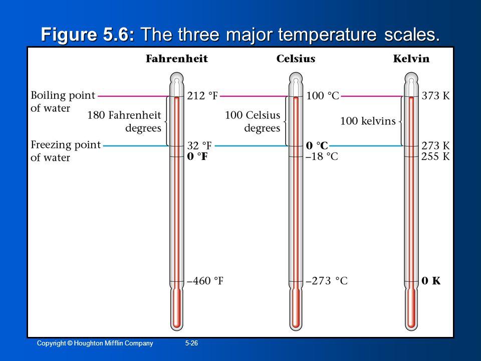 Figure 5.6: The three major temperature scales.