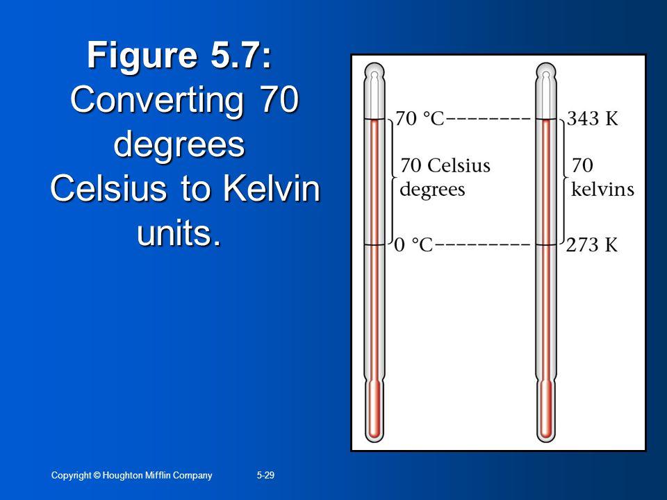 Figure 5.7: Converting 70 degrees Celsius to Kelvin units.