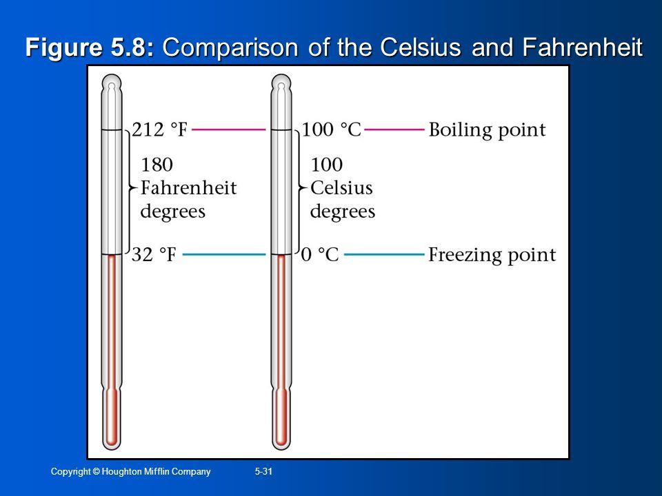 Figure 5.8: Comparison of the Celsius and Fahrenheit scales.