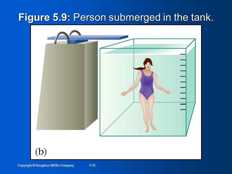 Figure 5.9: Person submerged in the tank.