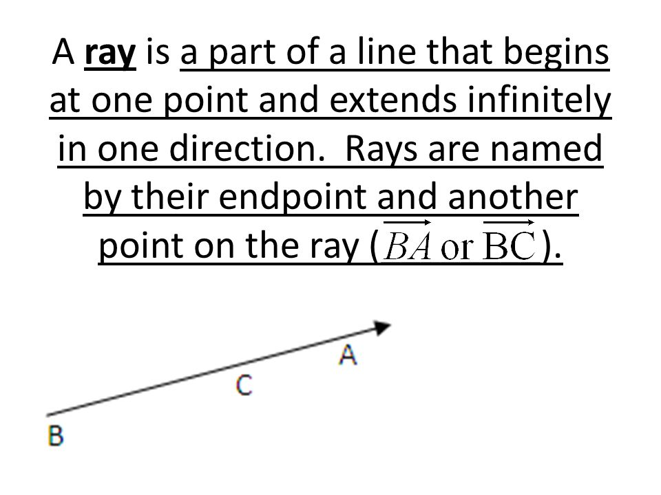 A ray is a part of a line that begins at one point and extends infinitely in one direction.