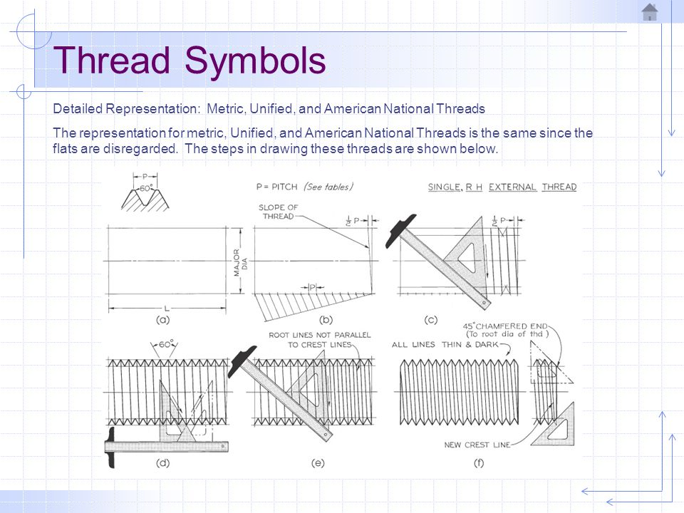 Thread Symbols Detailed Representation: Metric, Unified, and American National Threads.