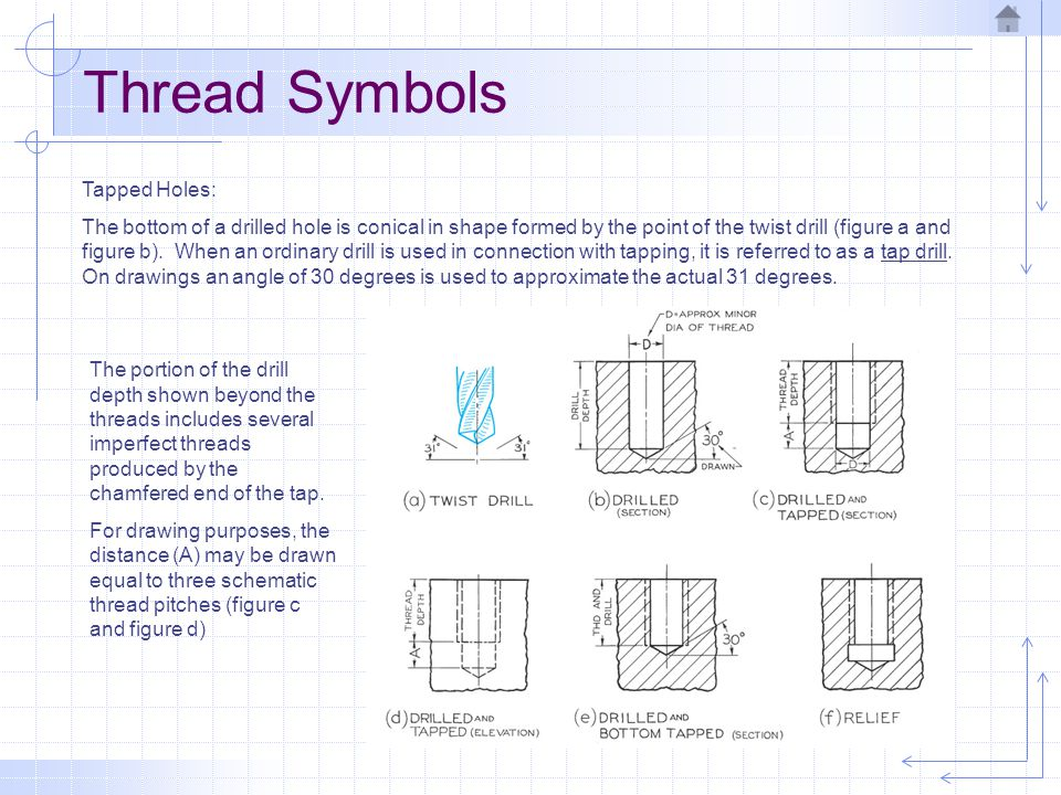 Thread Symbols Tapped Holes: