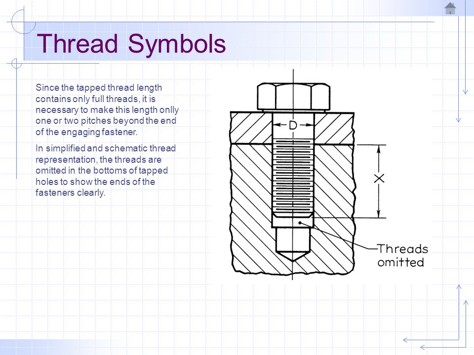 Thread Symbols
