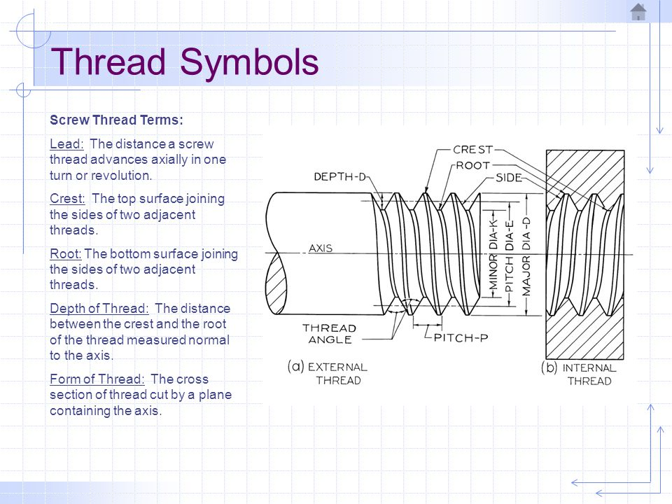 Thread Symbols Screw Thread Terms:
