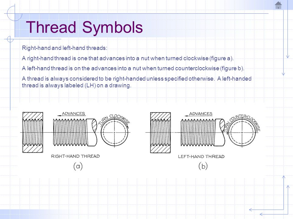 Thread Symbols Right-hand and left-hand threads: