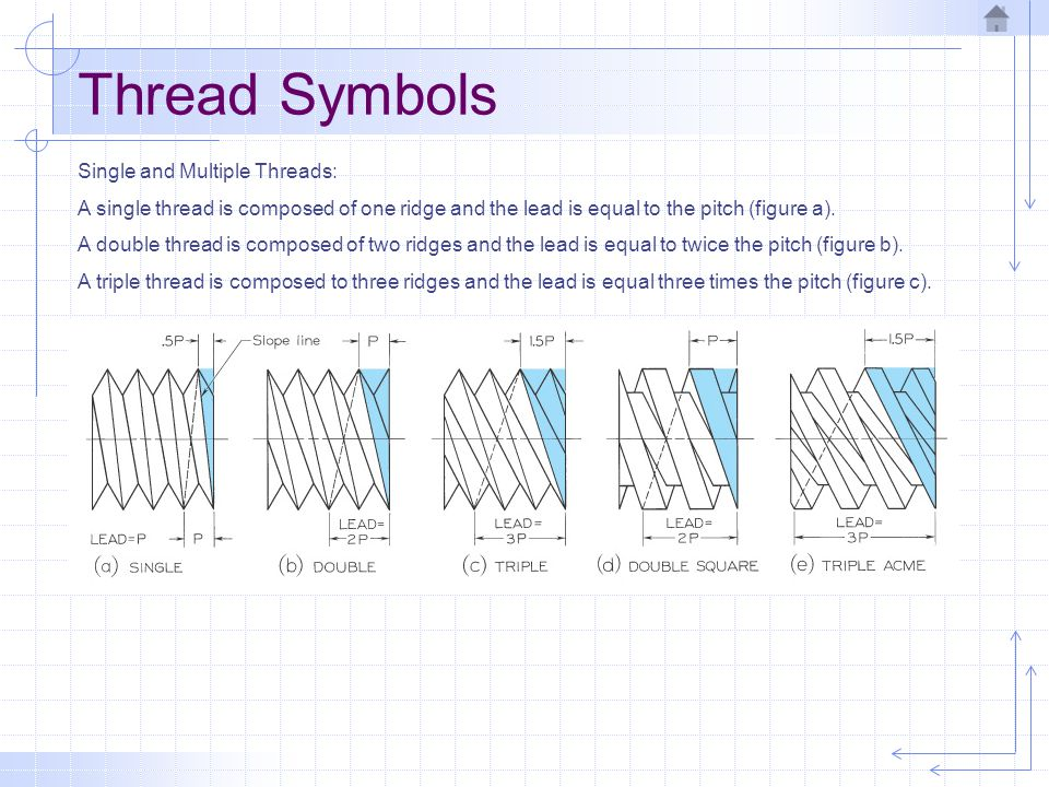 Thread Symbols Single and Multiple Threads: