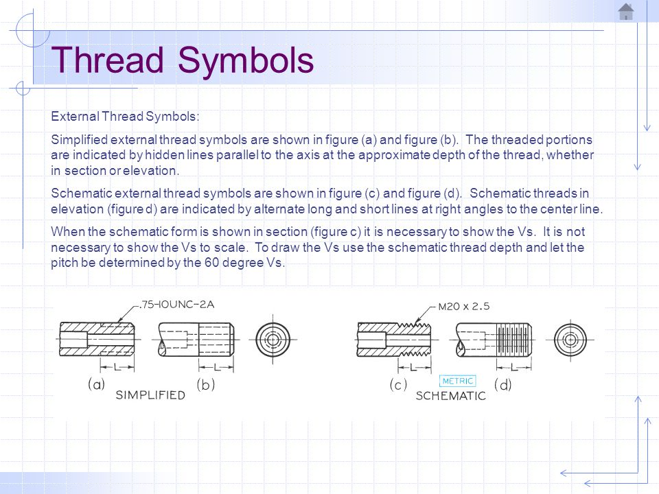 Thread Symbols External Thread Symbols:
