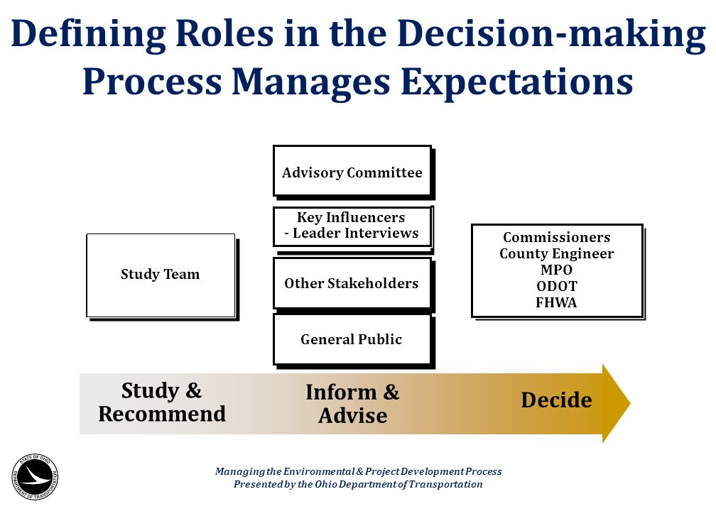 Defining Roles in the Decision-making Process Manages Expectations