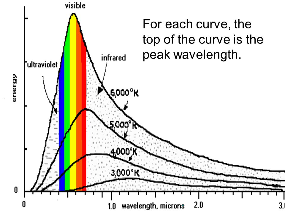 For each curve, the top of the curve is the peak wavelength.