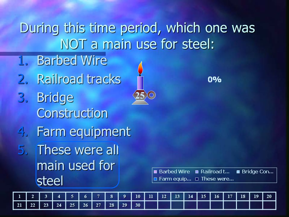 During this time period, which one was NOT a main use for steel: