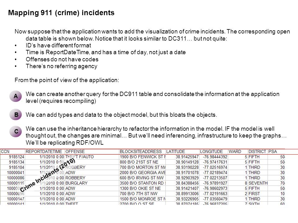 Mapping 911 (crime) incidents