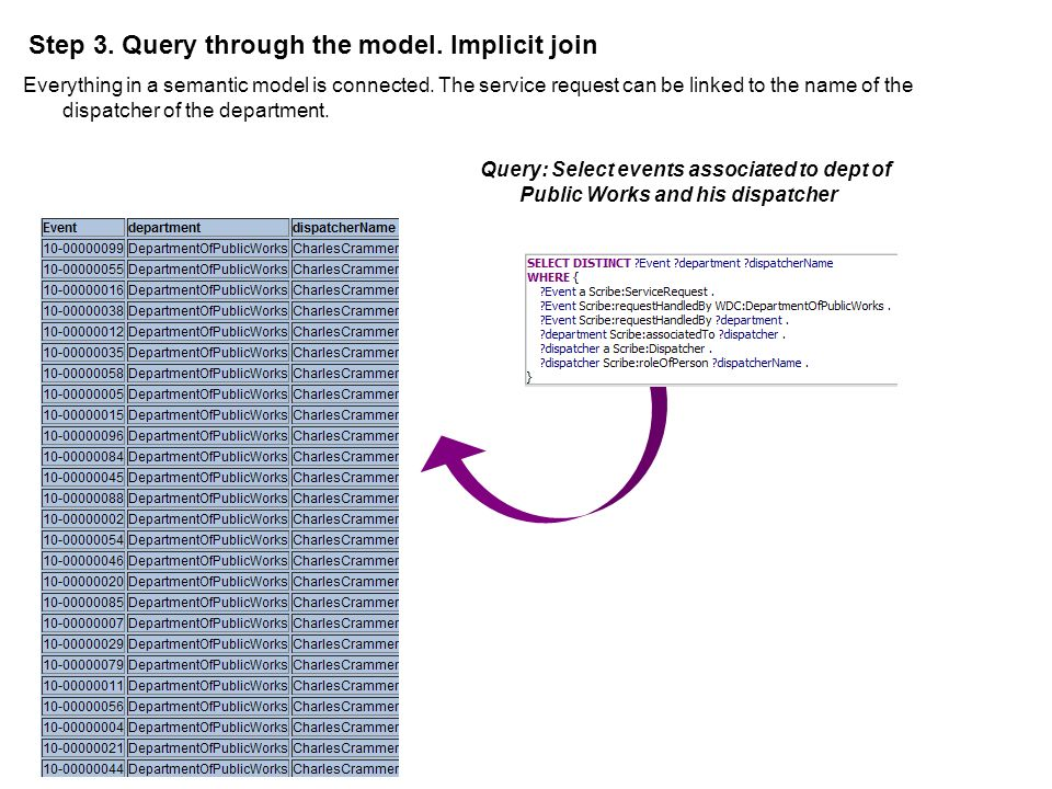 Step 3. Query through the model. Implicit join