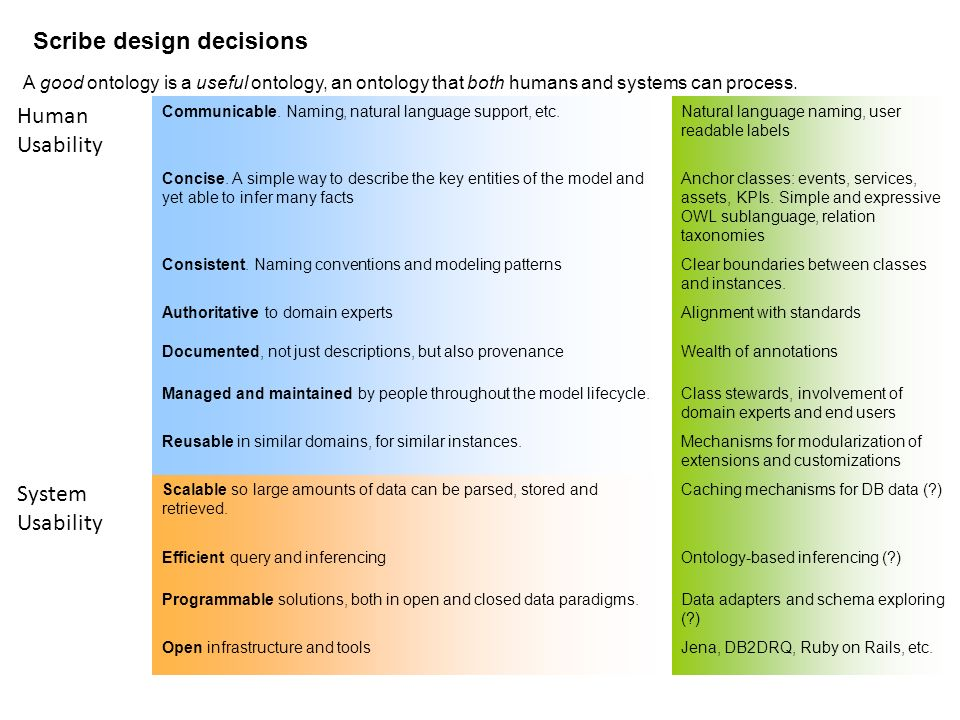 Scribe design decisions Human Usability