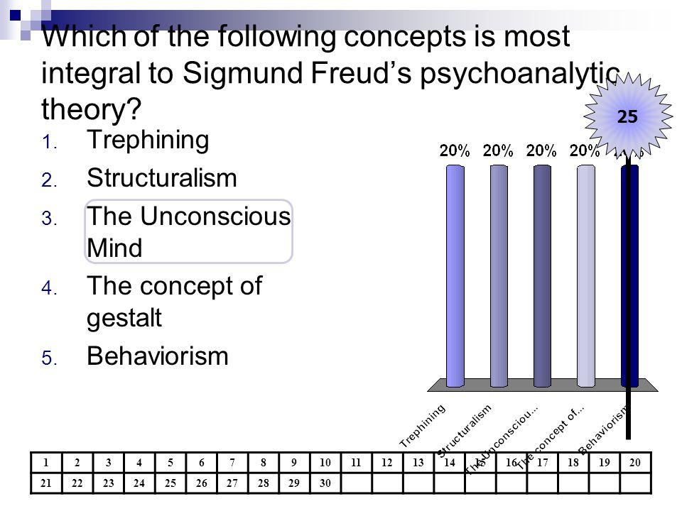 Which of the following concepts is most integral to Sigmund Freud's psychoanalytic theory