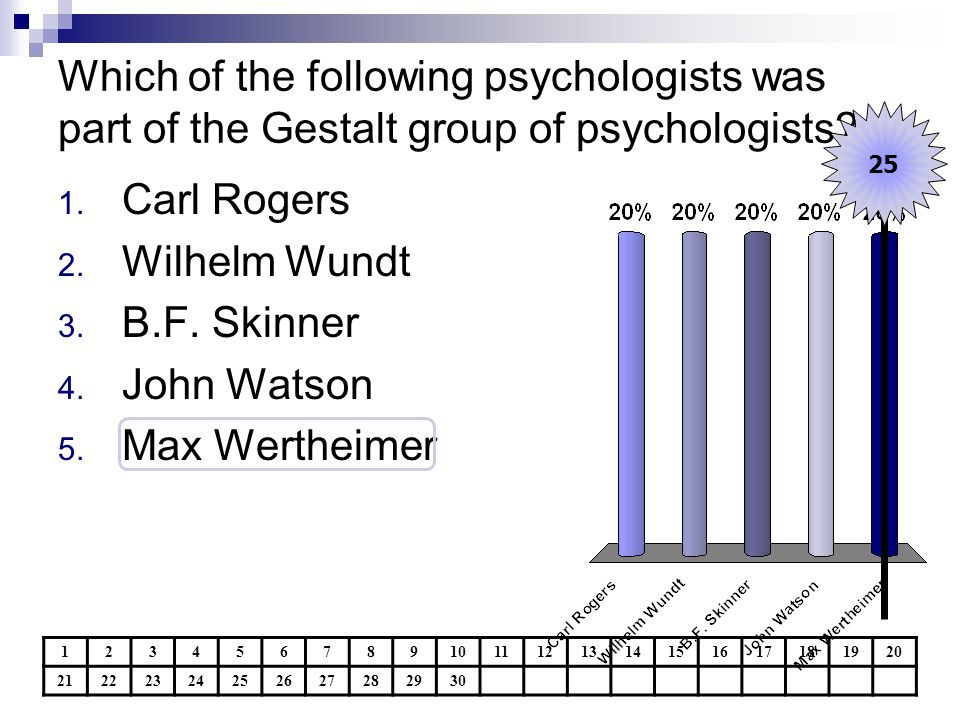Which of the following psychologists was part of the Gestalt group of psychologists