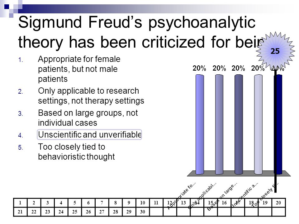 Sigmund Freud's psychoanalytic theory has been criticized for being:
