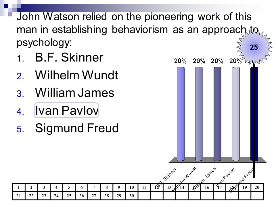 B.F. Skinner Wilhelm Wundt William James Ivan Pavlov Sigmund Freud