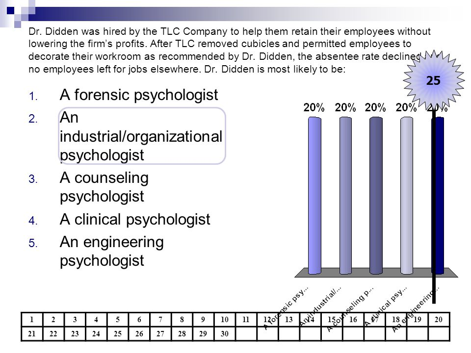 A forensic psychologist An industrial/organizational psychologist