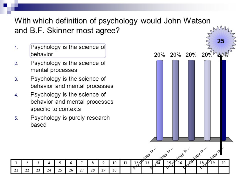 With which definition of psychology would John Watson and B. F