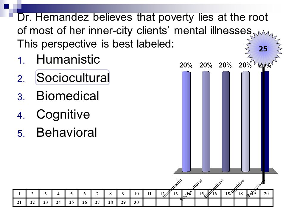 Humanistic Sociocultural Biomedical Cognitive Behavioral