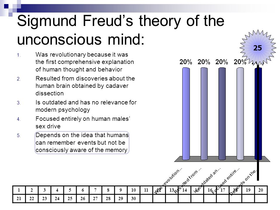 Sigmund Freud's theory of the unconscious mind: