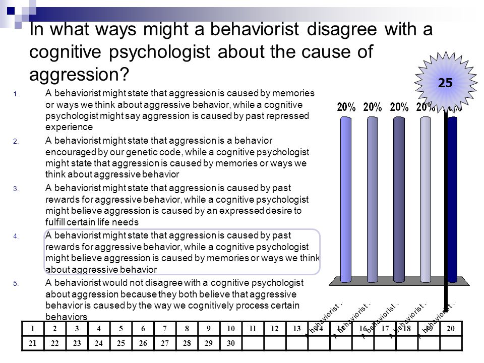 In what ways might a behaviorist disagree with a cognitive psychologist about the cause of aggression