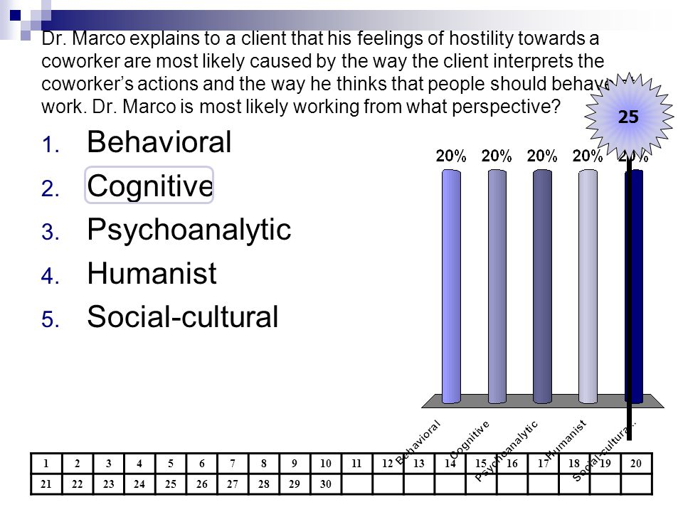 Behavioral Cognitive Psychoanalytic Humanist Social-cultural