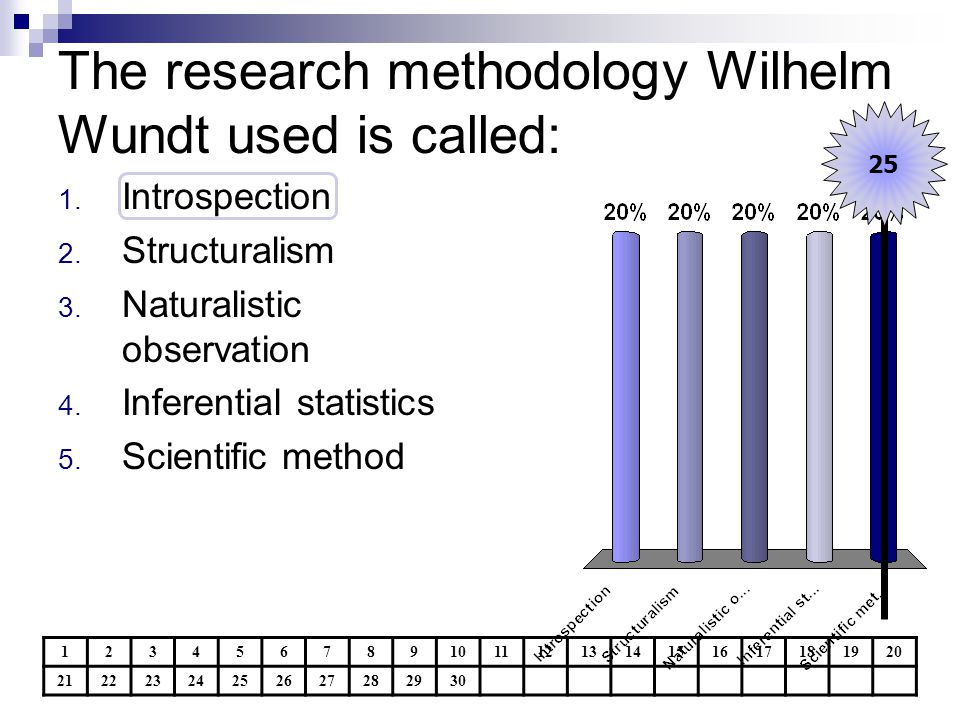 The research methodology Wilhelm Wundt used is called:
