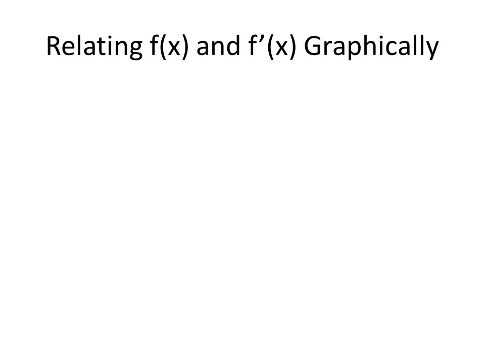Relating f(x) and f'(x) Graphically