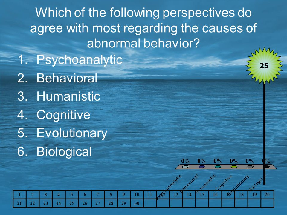 Which of the following perspectives do agree with most regarding the causes of abnormal behavior