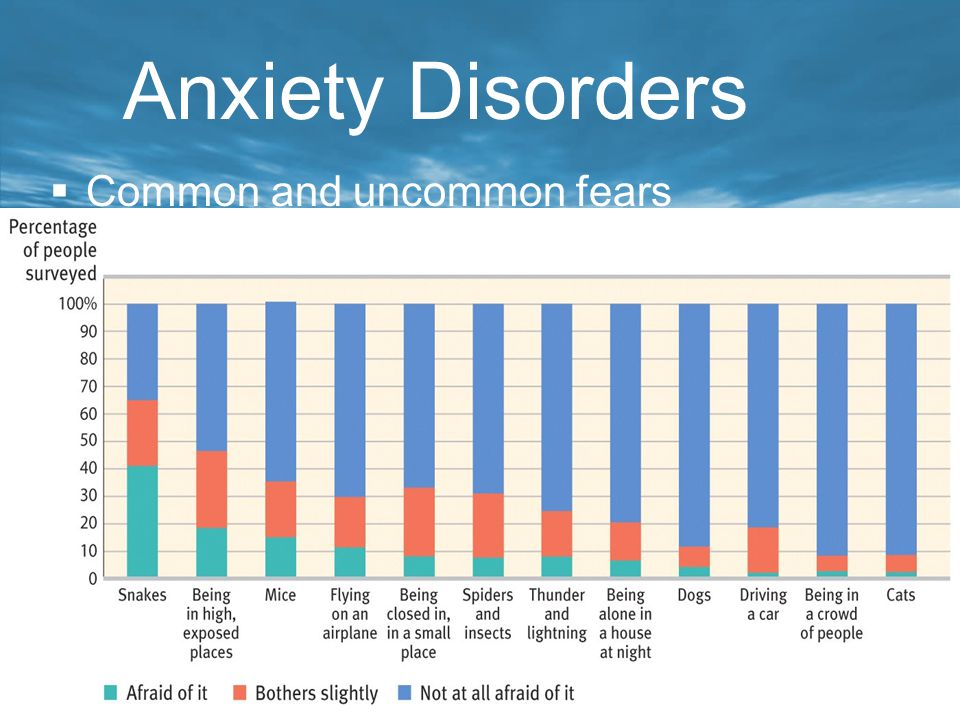 Anxiety Disorders Common and uncommon fears
