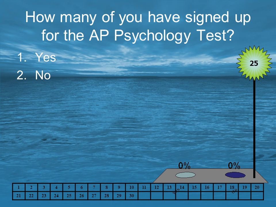 How many of you have signed up for the AP Psychology Test