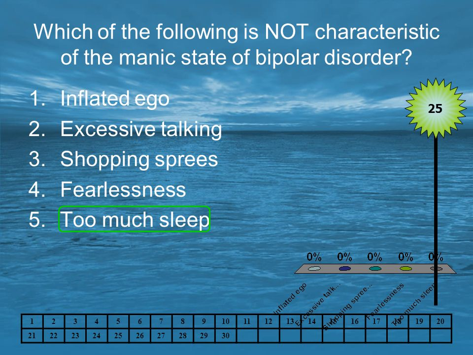Which of the following is NOT characteristic of the manic state of bipolar disorder