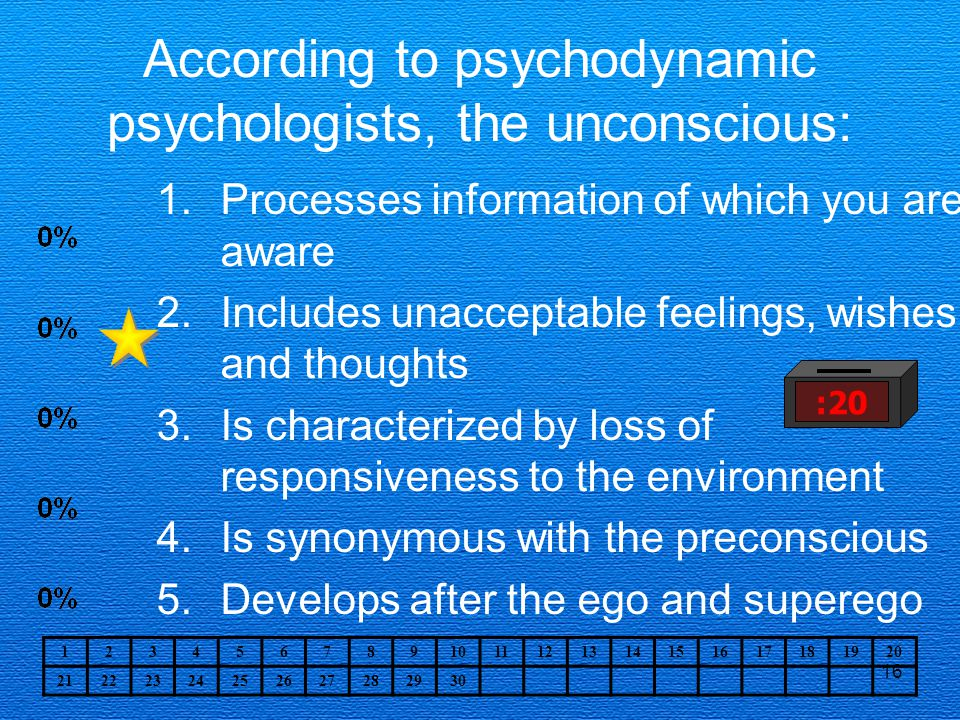According to psychodynamic psychologists, the unconscious:
