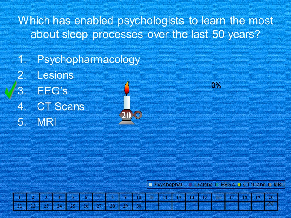 Which has enabled psychologists to learn the most about sleep processes over the last 50 years