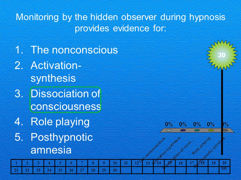 Activation-synthesis Dissociation of consciousness Role playing